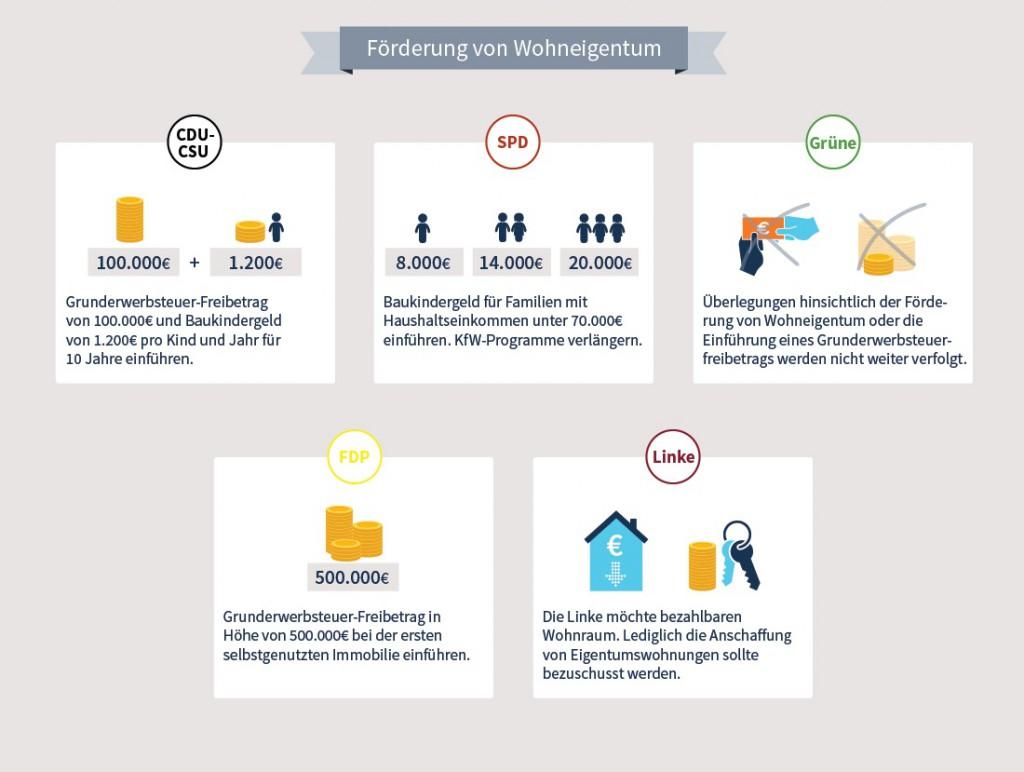 News-homeday-2-12092017-1024x772 in Bauen und Wohnen: Welche Pläne haben CDU, SPD & Co.?
