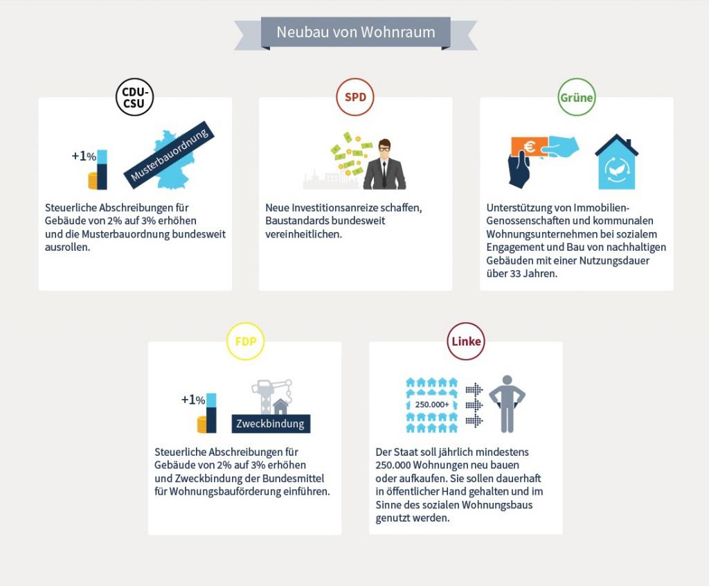 News-homeday-3-12092017-1-1024x846 in Bauen und Wohnen: Welche Pläne haben CDU, SPD & Co.?
