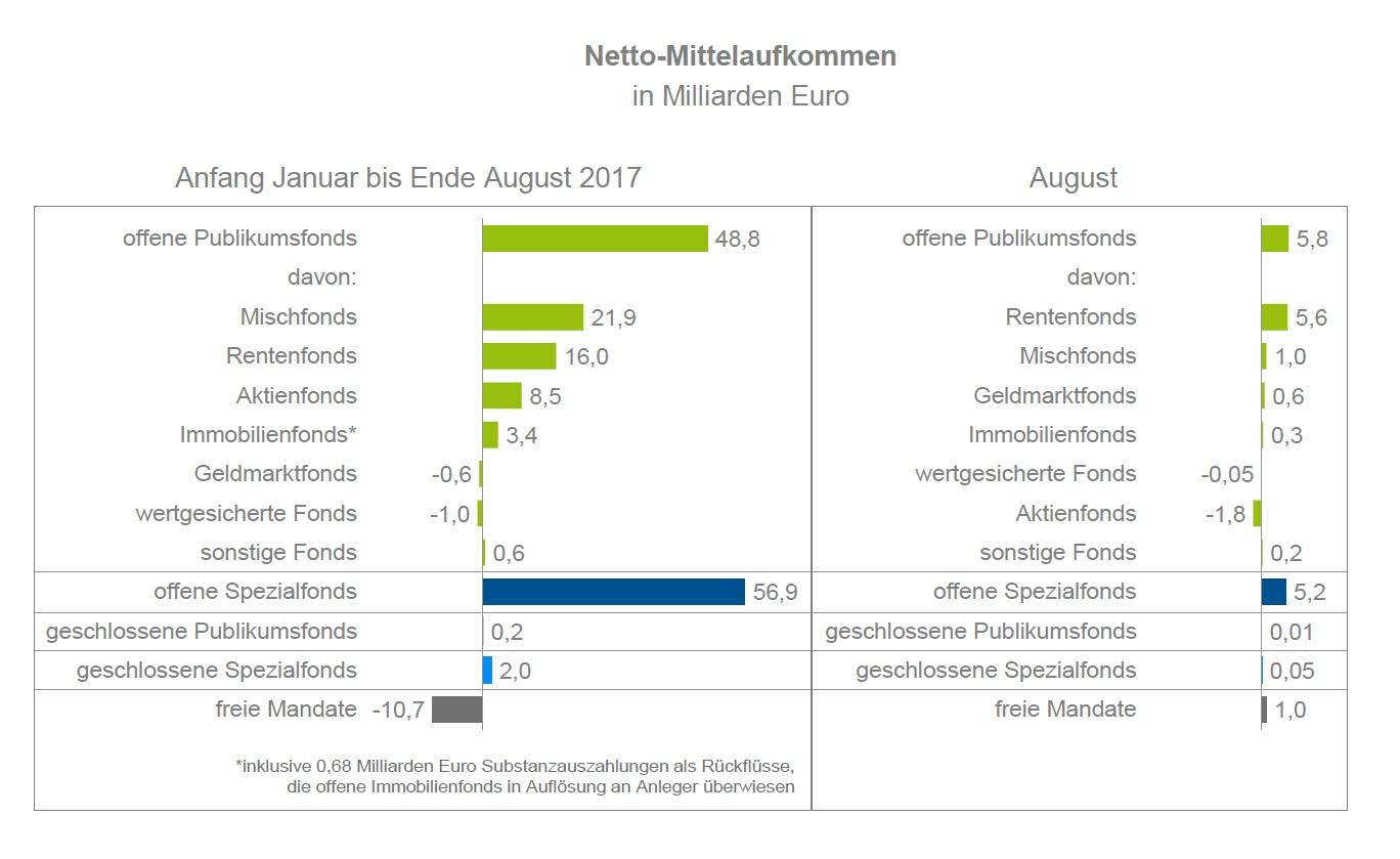 Bildschirmfoto-2017-10-12-um-13 24 12 in Investmentfonds: Zuflüsse höher als in 2016