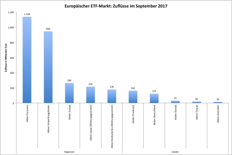 ETF-September in ETF-Anleger gehen höheres Risiko ein