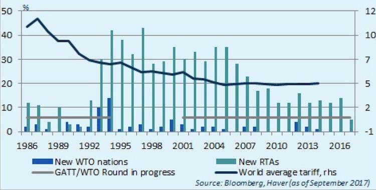 Handel in Weltwirtschaft: Zahl der Handelsabkommen sinkt