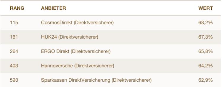 Service-Ranking: Deutschlands beste Direktversicherer