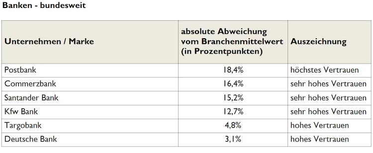 Vertrauen Ranking Banken Bundesweit