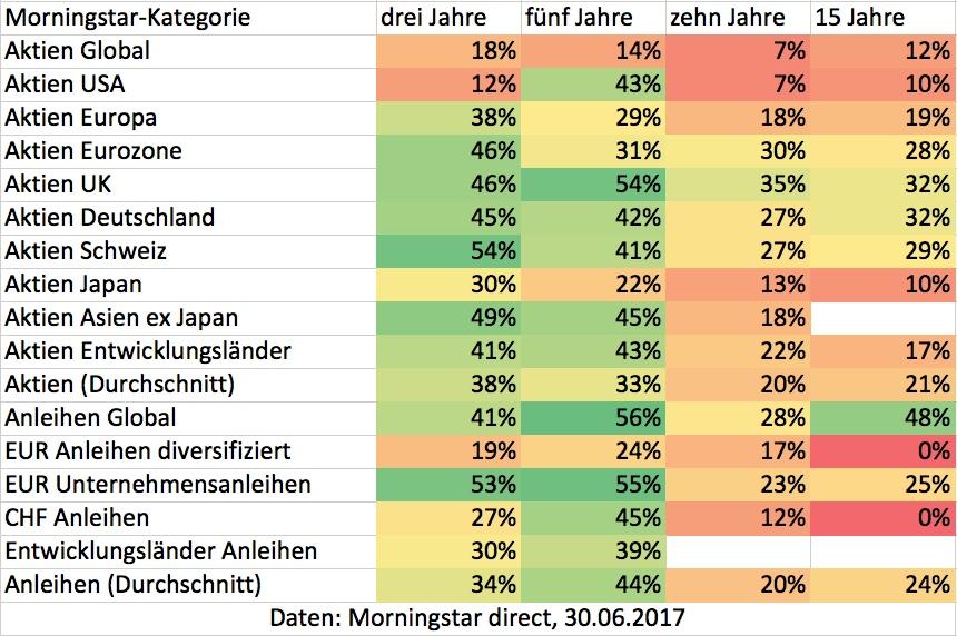 Aktiv-passiv-2017-10-09-um-14 30 13 in Warum die Investition in aktive Fonds nicht lohnt