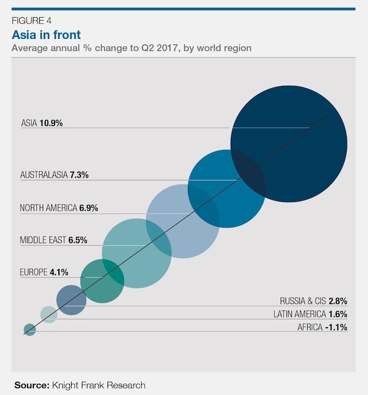 News-knight-frank-25102017 in Weltweite Wohnimmobilienpreise: Wachstum verlangsamt sich