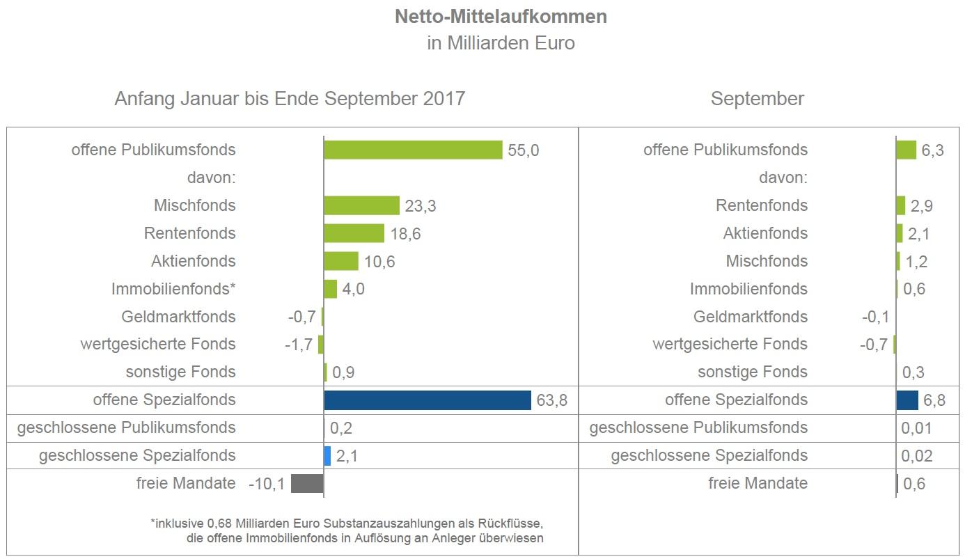 Bildschirmfoto-2017-11-16-um-13 05 01 in Aktienfonds weiterhin beliebt