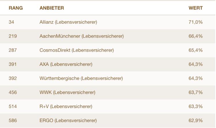 Service-Ranking: Deutschlands beste Lebensversicherer