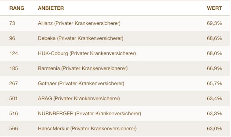 PKV: Die Service-Champions