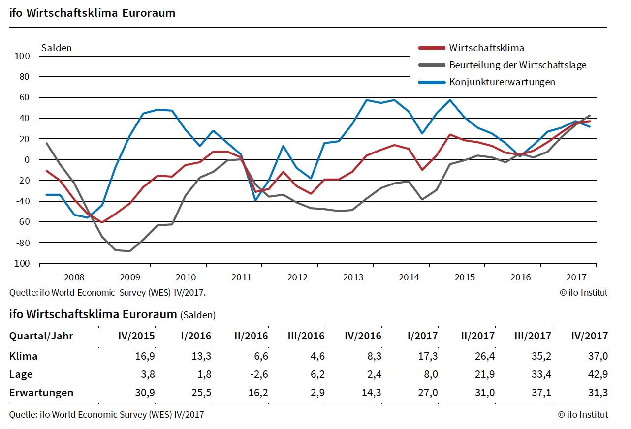 Ifo-Wirtschaftsklima-Euroraum in Wirtschaftsklima im Euroraum: Seit Jahrtausendwende nicht mehr so positiv