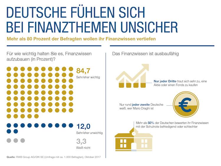 RWB-Group Infografik Studie-Finanzwissen in RWB bringt Quiz-App für Finanzwissen