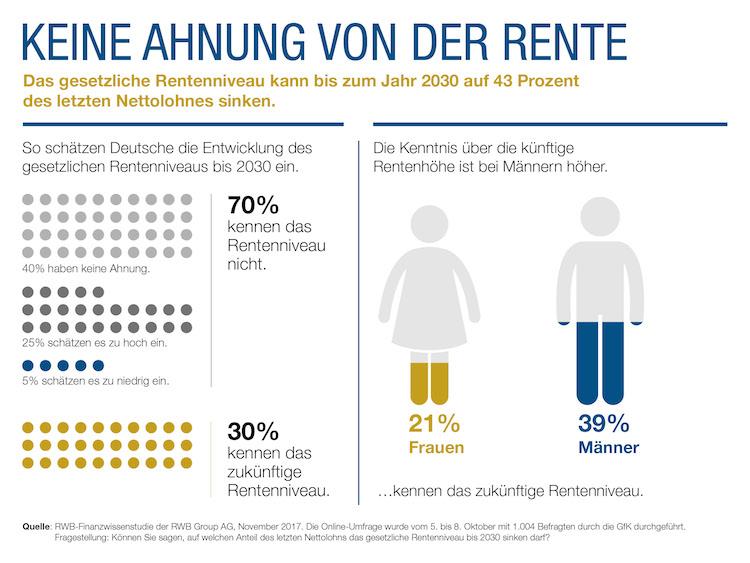 RWB Infografik -Rente in Viele Deutsche schätzen zukünftiges Rentenniveau falsch ein