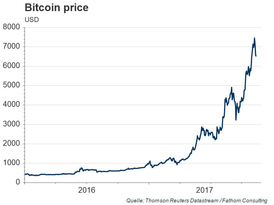 in Bitcoin: Doch kein Betrug?