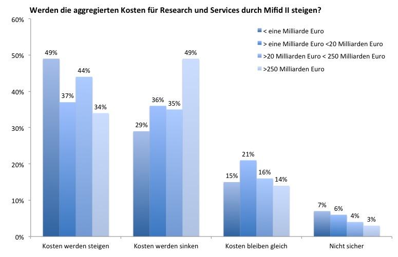Kosten-mifid-II- in Mifid II: Wie entwickeln sich die Recherchekosten?