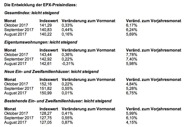 News-epx-28112017 in EPX: Anstieg der Immobilienpreise schwächt sich ab