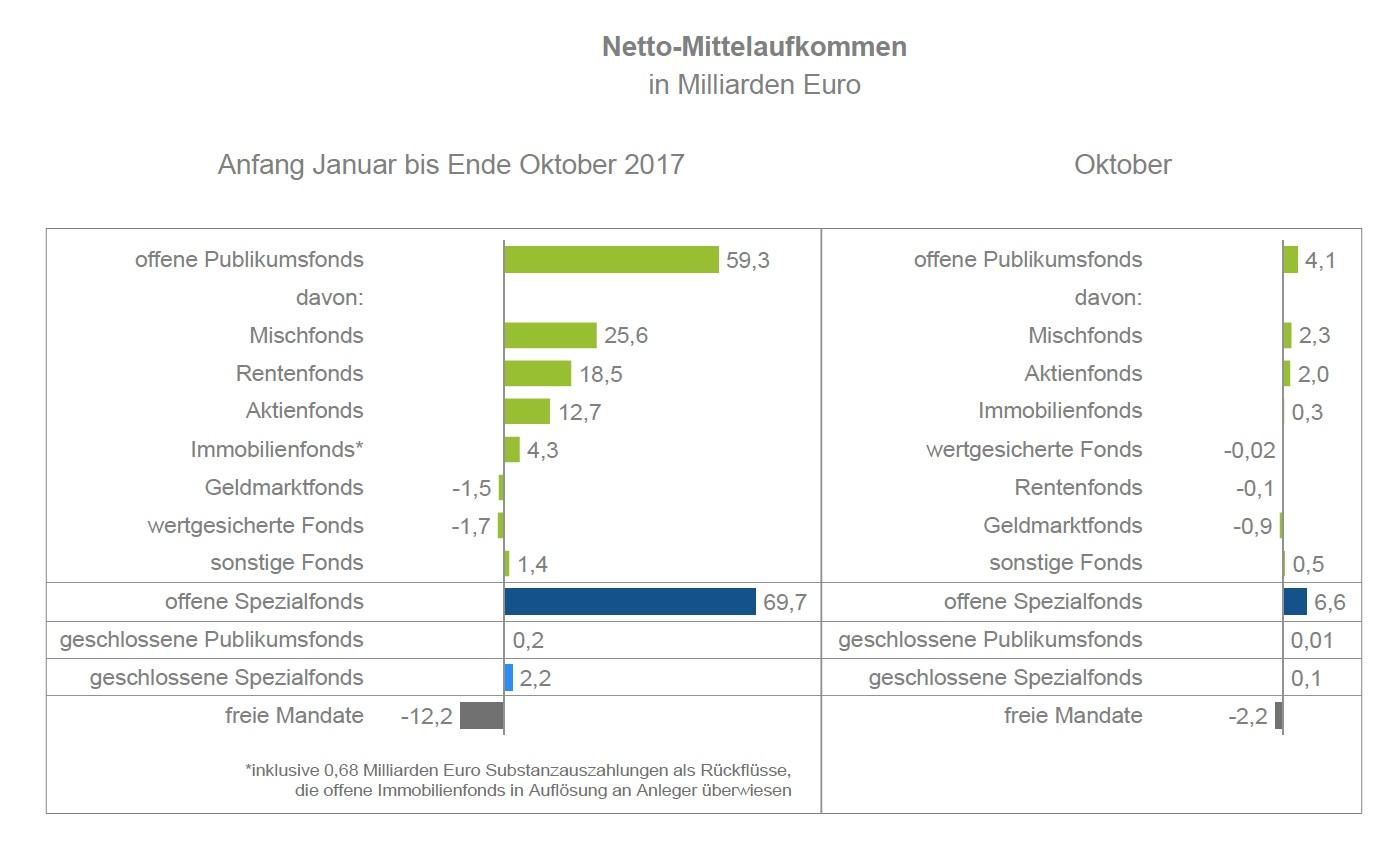 BVI-November in Deutsche Fondsbranche verwaltet Rekordvermögen