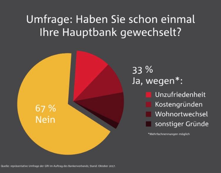 Banken: Großteil der Kunden zufrieden