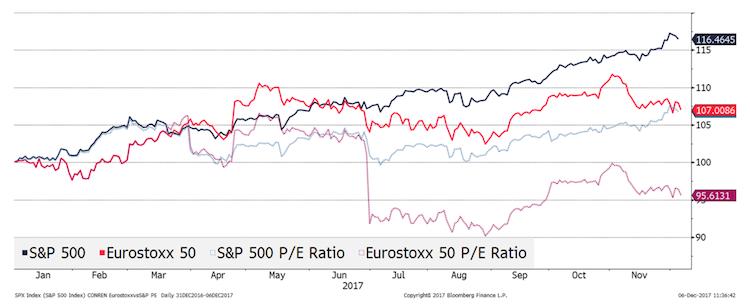 Märkte: Fast überall Blasenbildung zu sehen