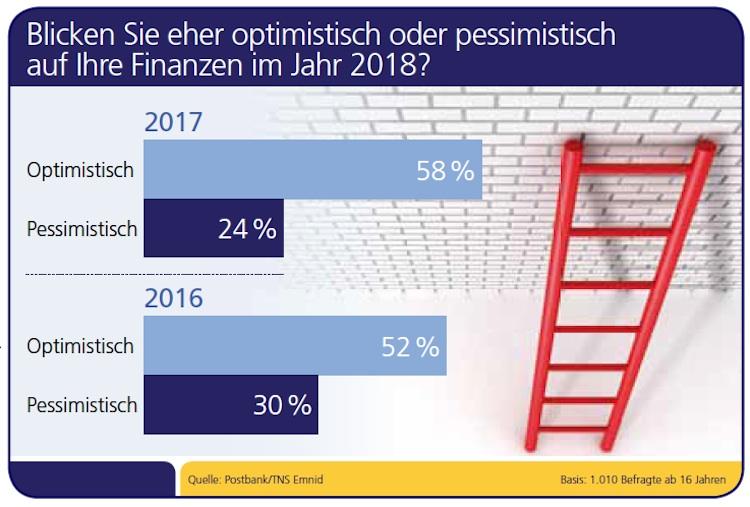 Finanzen 2018: Deutsche wieder optimistischer