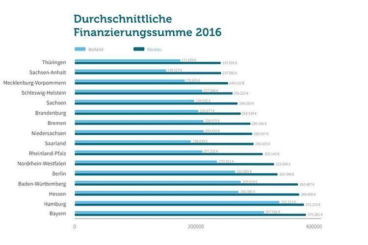 Immobilienkredite: Neubau und Bestand in den Bundesländern
