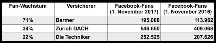 Versicherer Fans Facebook