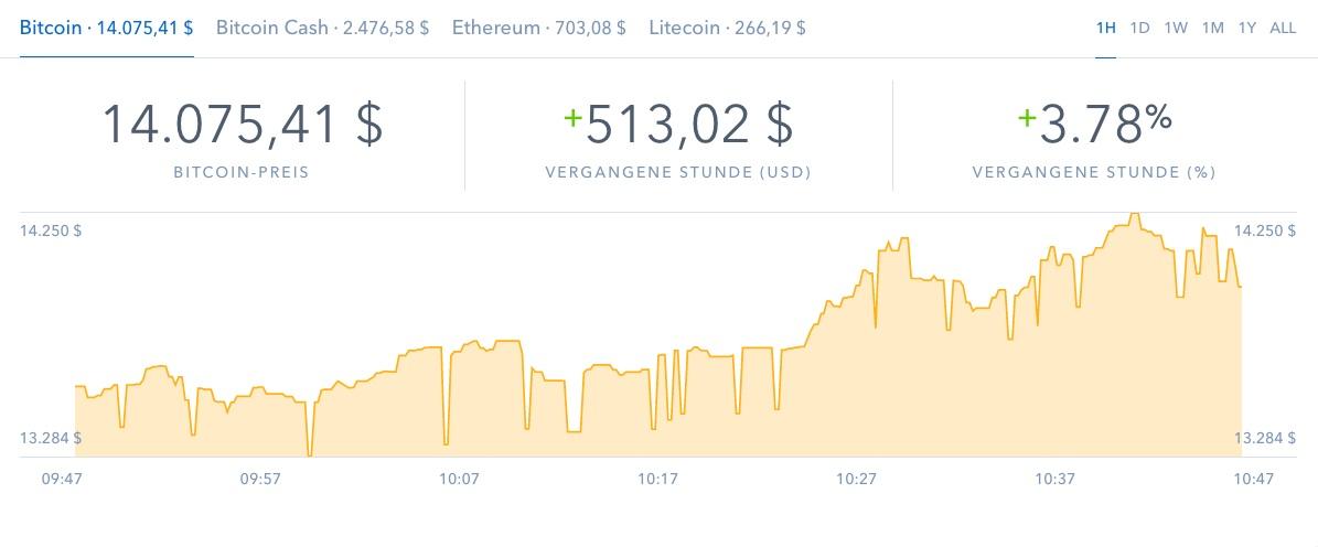 Bitcoin-22 12 17 in Bitcoinkurs auf Berg- und Talfahrt