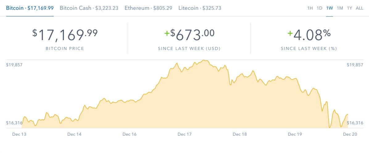 Bitcoin-december in Bitcoin auf Talfahrt