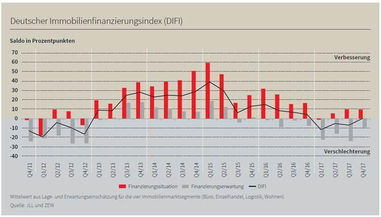 Image009-Kopie in Deutscher Immobilienfinanzierungsindex: Branche erwartet stabile Marktbedingungen