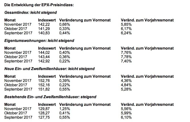 News-epx-19122017 in EPX: Immobilienpreise wachsen deutlich langsamer