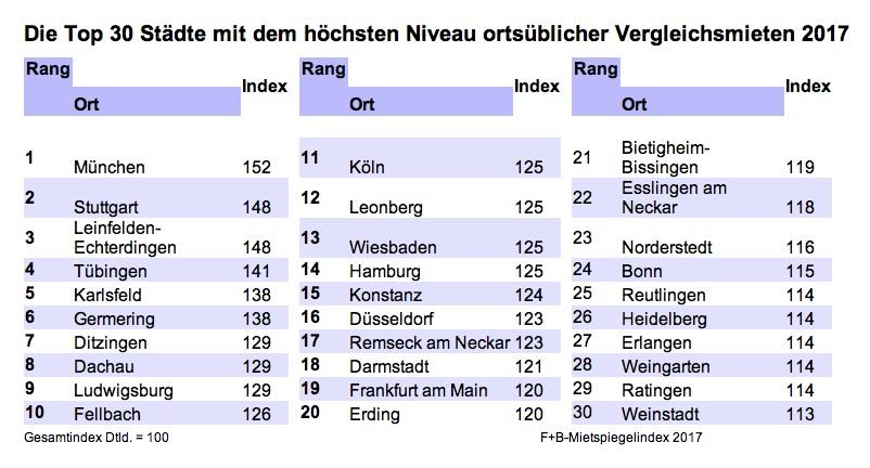 News-f-b-19122017-2 in So hoch sind die Vergleichsmieten in deutschen Großstädten