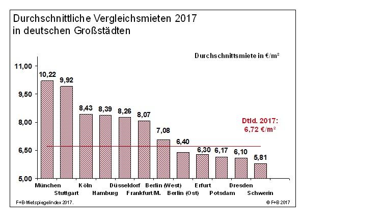 News-f-b-19122017 in So hoch sind die Vergleichsmieten in deutschen Großstädten