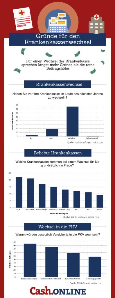 Infografik-Krankenkassenwechsel-396x1024 in Geld sparen beim Krankenkassenwechsel