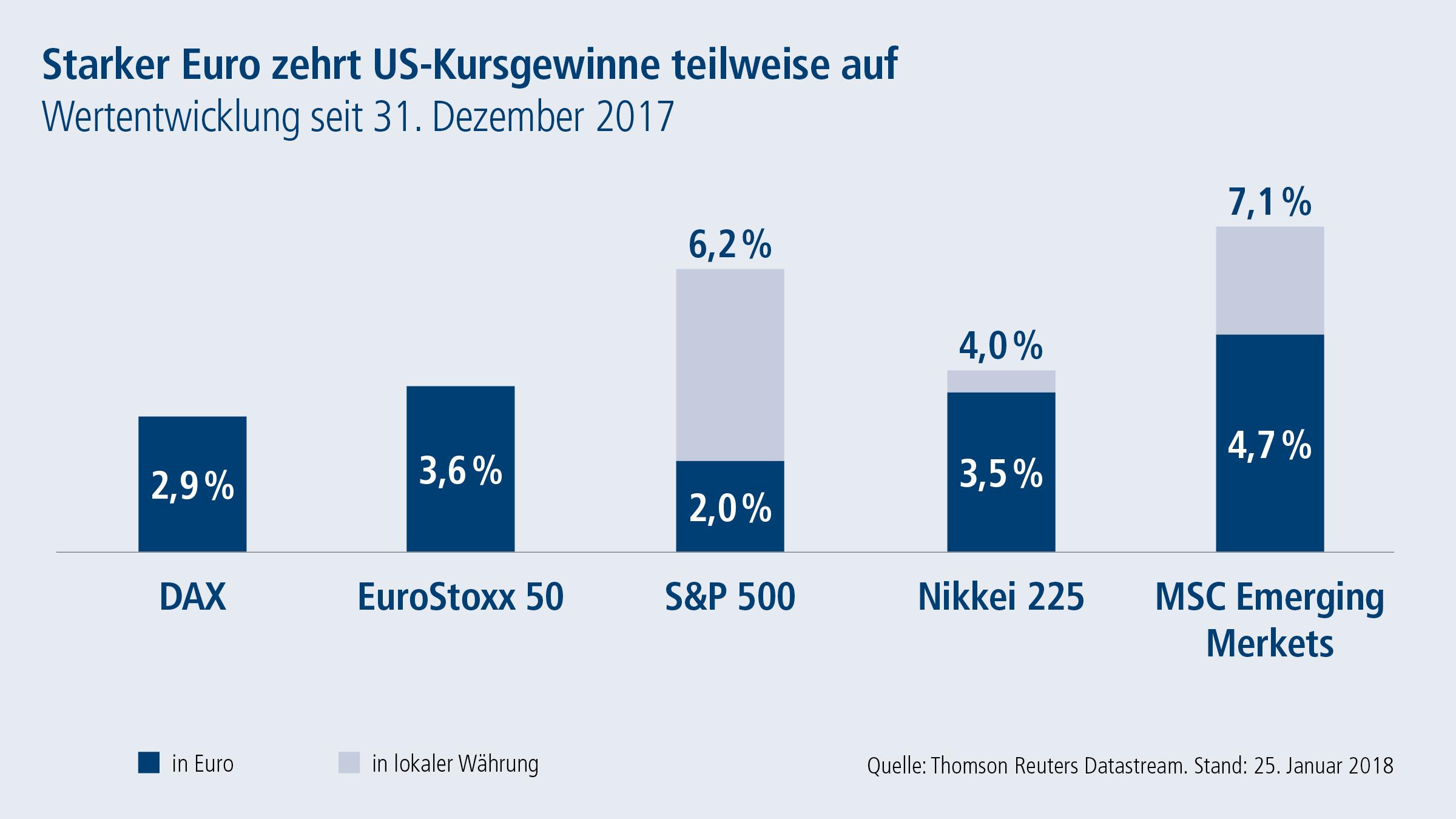 Starker-Euro-zehrt-US-Kursgewinne-teilweise-auf in Comeback der Eurzone