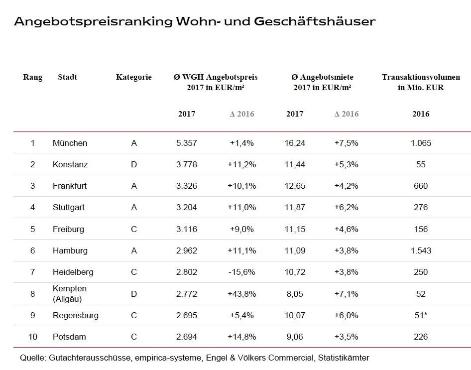 News-engel-voelkers-2-10012018 in Anlageimmobilien: Preise an D-Standorten steigen am stärksten