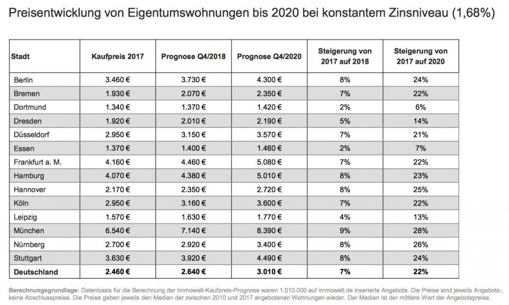 News-immowelt-24012018-1024x614 in Soviel kosten Wohnungen in deutschen Großstädten Ende 2020