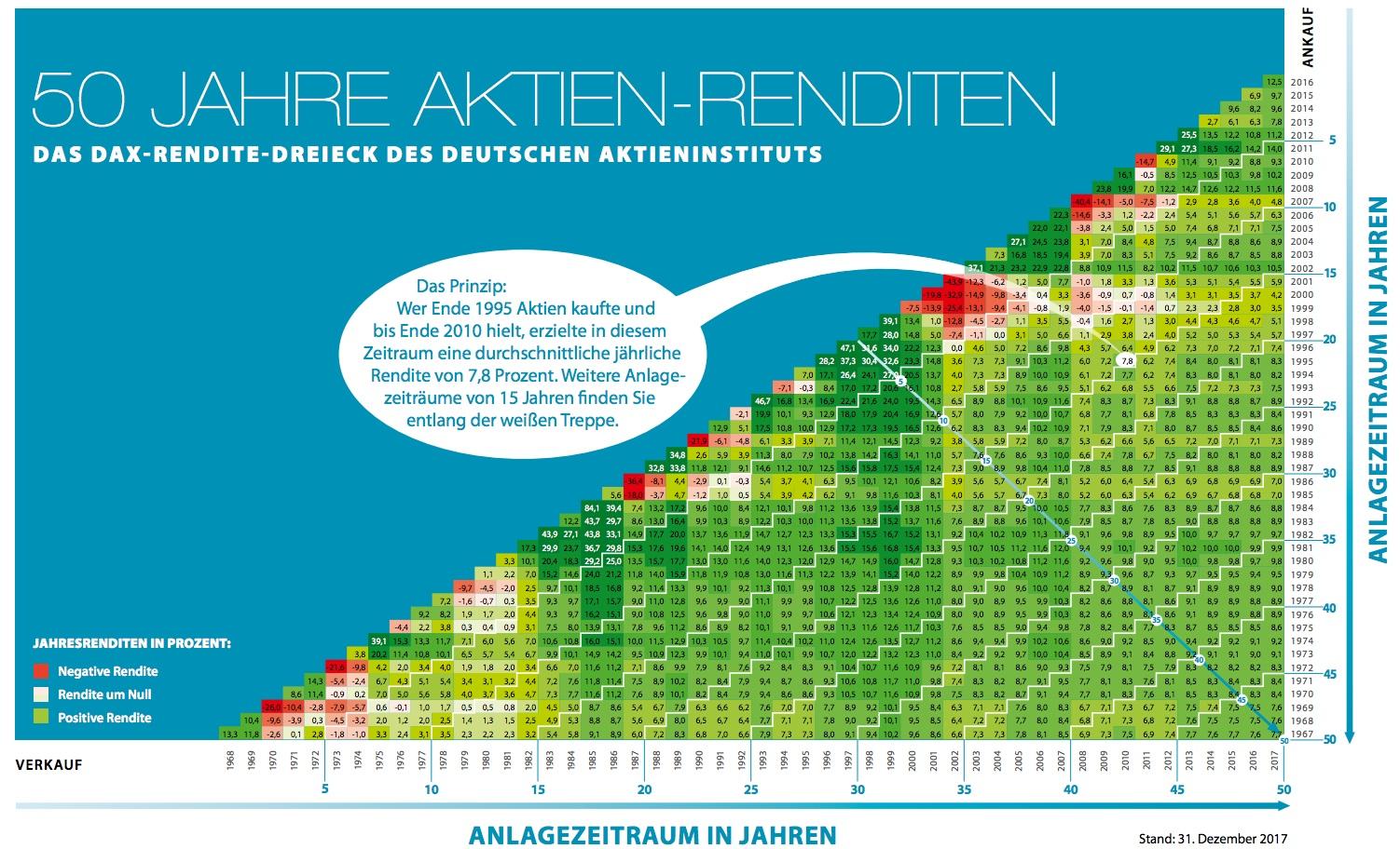 Renditedreieck-dai in Die durchschnittlichen Renditen der Dax-Titel