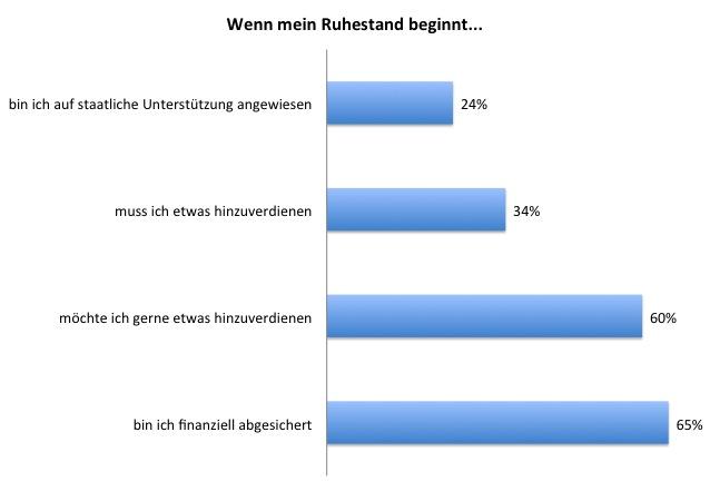 Ruhestand in Ein Drittel der Deutschen sorgt nicht vor