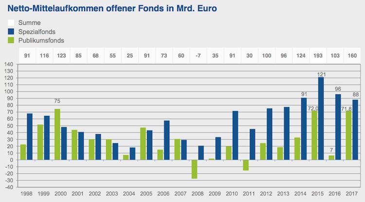 BVI1 in Rekord im Fondsneugeschäft: Zweitbestes Ergebnis seit 1998