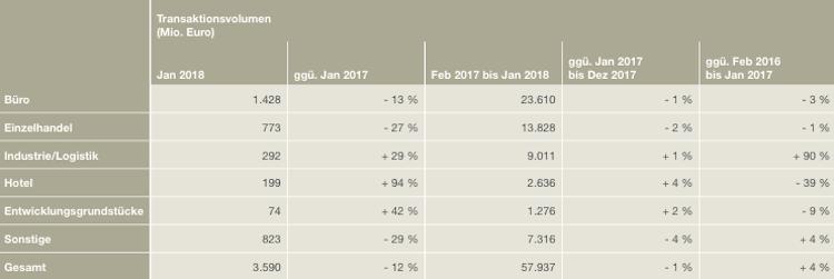 Gewerbeinvestments: Dynamischer Start ins Jahr