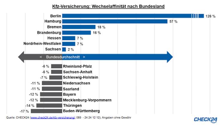 Kfz-Policen: Berliner besonders wechselfreudig