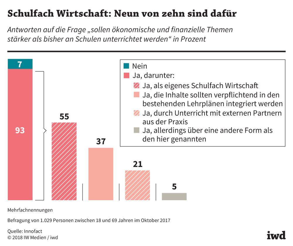 Iwd-2018 Targobank Schulfaecher Online in Große Lücken im Finanzwissen