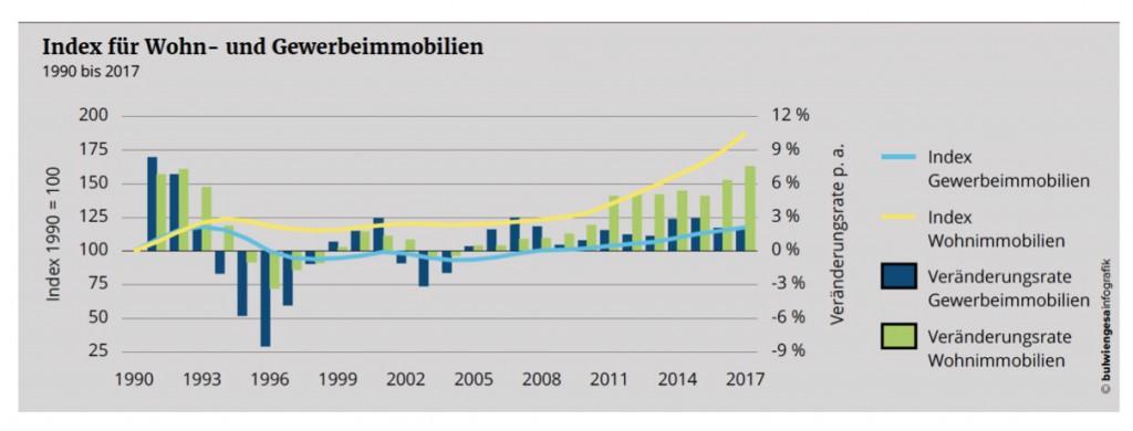 News-bulwien-01022018-1024x390 in Wertentwicklung seit 13 Jahren steigend