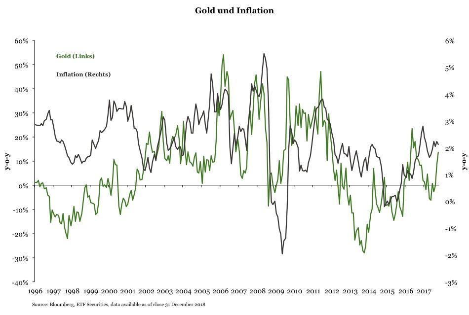 Gold-inflation in Gold schützt das Portfolio