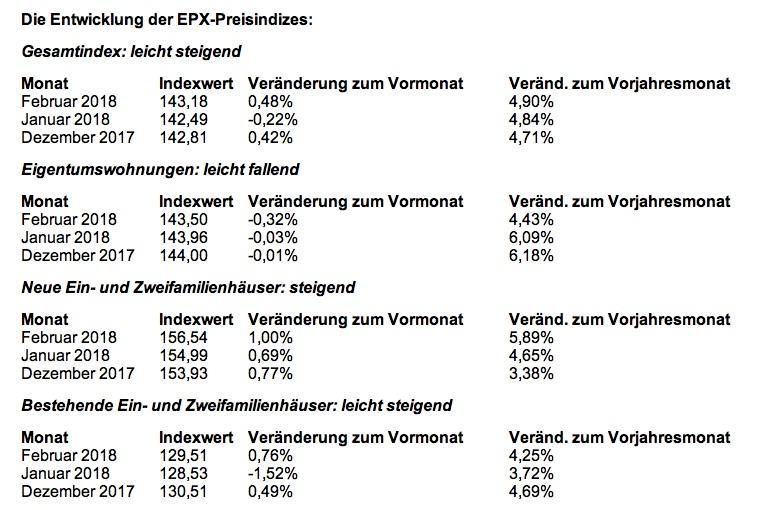 News-epx-29032018 in EPX: Immobilienpreise im Februar wieder im Aufwärtstrend