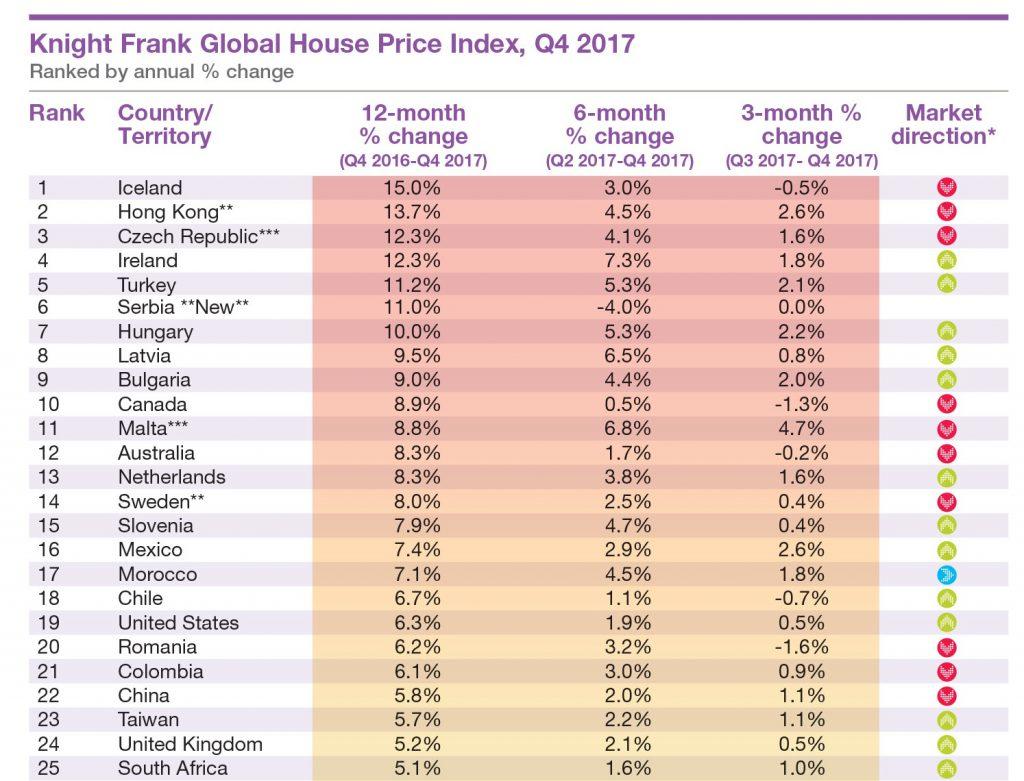 News-knight-frank-21032018-1024x781 in Preisanstieg bei Wohnimmobilien: Europäische Länder auf vorderen Plätzen
