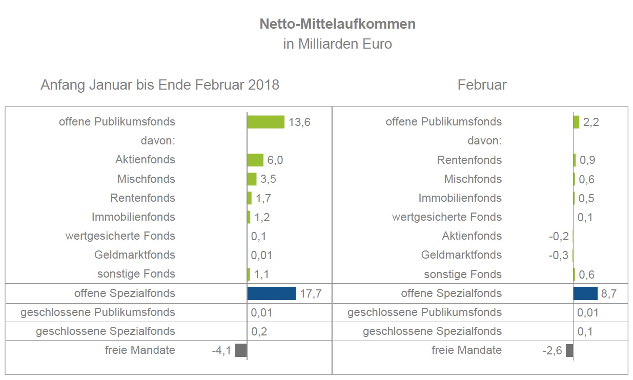 BVI-Februar18-2018-04-16-um-14 09 44 in Wachstum trotz Börsenturbulenzen