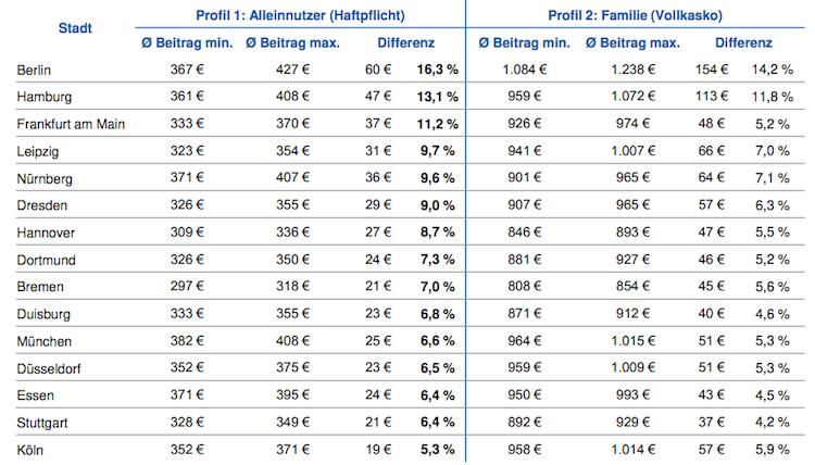 Kfz-Versicherung: Preise variieren innerhalb von Städten stark