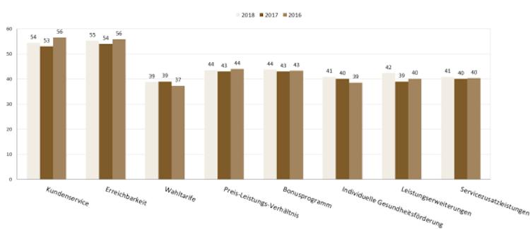 Ranking: Die kundenorientiertesten Krankenkassen