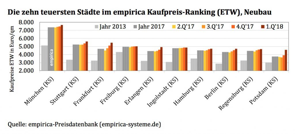 News-empirica-preise-16042018-1024x467 in Empirica: Neubauwohnungen auf Jahressicht um 8,5 Prozent teurer