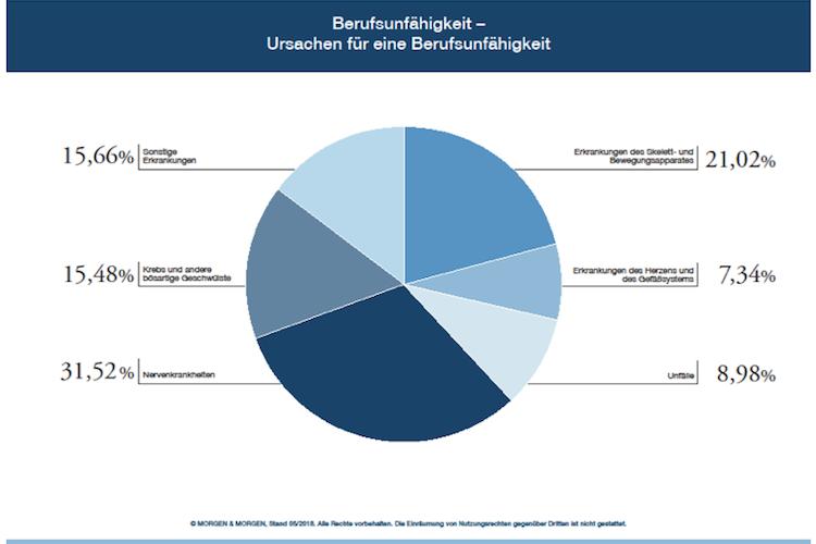 BU-Rating: Psychische Erkrankungen bleiben Hauptursache