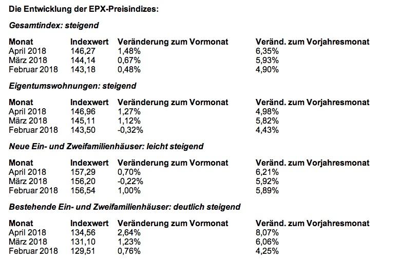News-epx-2-17052018 in EPX: Anstieg der Immobilienpreise nimmt wieder Fahrt auf